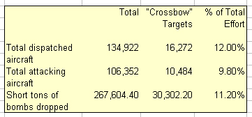 "Total Effort Dec 1943 - Aug 1944 Related to ""Crossbow"" attacks"