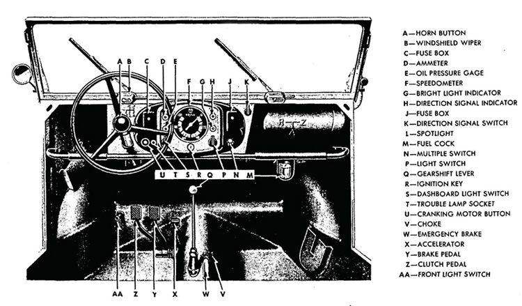 Figure 3—Instrument Panel, Brake, and Shift Levers