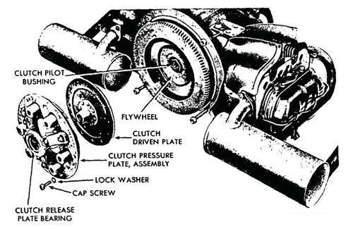 Figure 14—Clutch Assembly Removed
