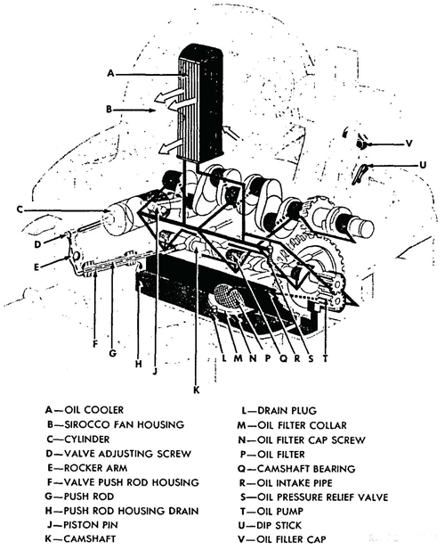 Figure 16—Engine Lubrication Diagram