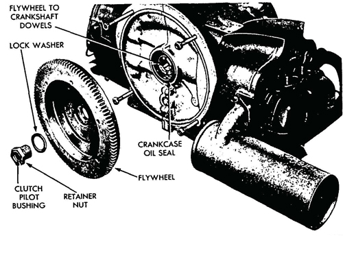 Figure 20—Flywheel Removed