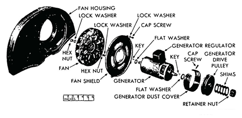 Figure 29—Fan Housing, Fan, and Generator Disassembled