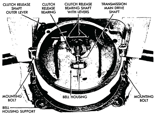 Figure 38—Bell Housing Support Removal
