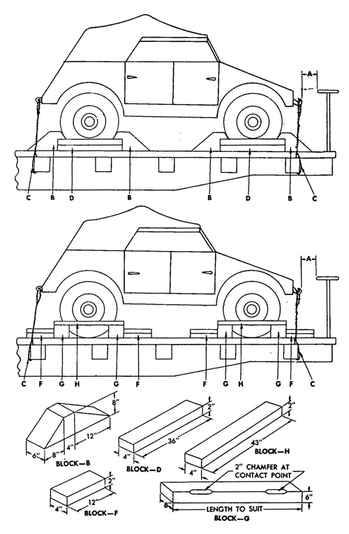 Figure 63	Blocking Requirements for Securing Vehicles on Railroad Cars