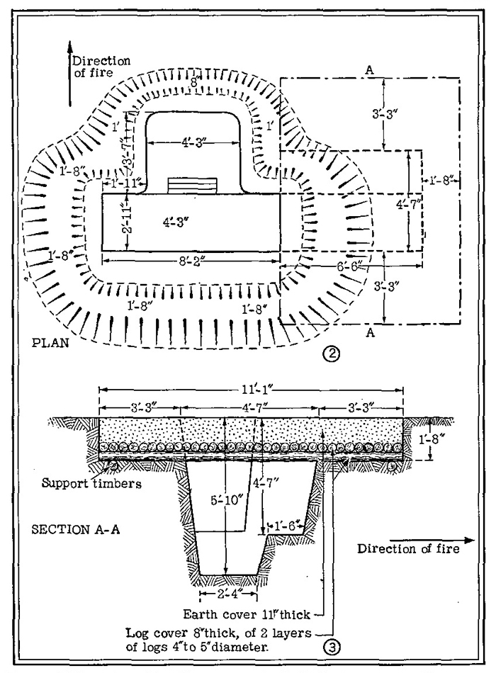 Figure 43 {continued),—Three-man foxhole for heavy machine gun, with dugout.