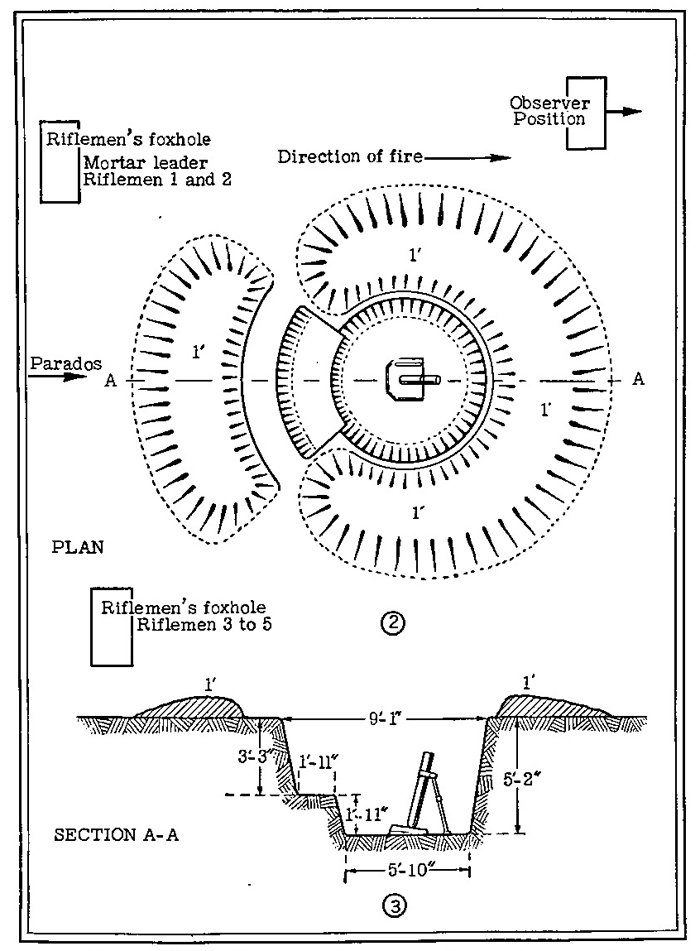 Figure 44 (continued).—Heavy mortar emplacement.