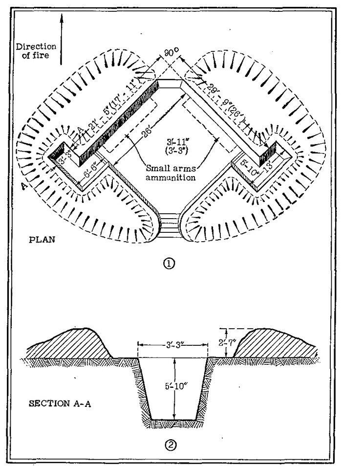Figure 50.—Open emplacement for light or medium howitzer.